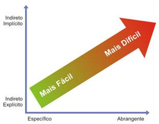 Grafico mostrando como a dificuldade das questões varia